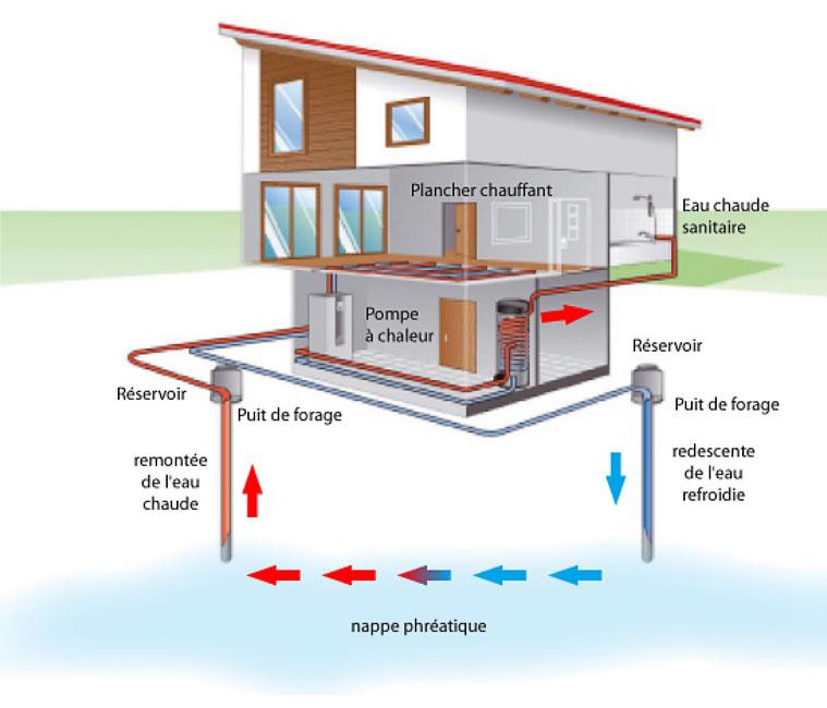 pompe chaleur g othermique dec energies expert. Black Bedroom Furniture Sets. Home Design Ideas