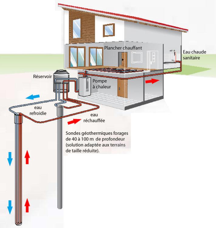 pompe chaleur g othermique dec energies expert nergies renouvelables landes. Black Bedroom Furniture Sets. Home Design Ideas