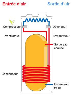 Chauffe eau thermodynamique dec energies expert nergies renouvelables - Fonctionnement d un ballon d eau chaude ...