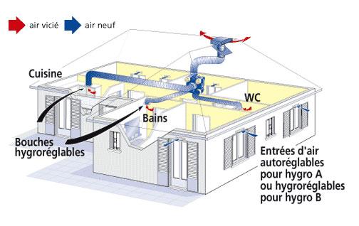 Vmc simple flux dec energies expert nergies renouvelables landes - Transformer vmc simple flux en double flux ...